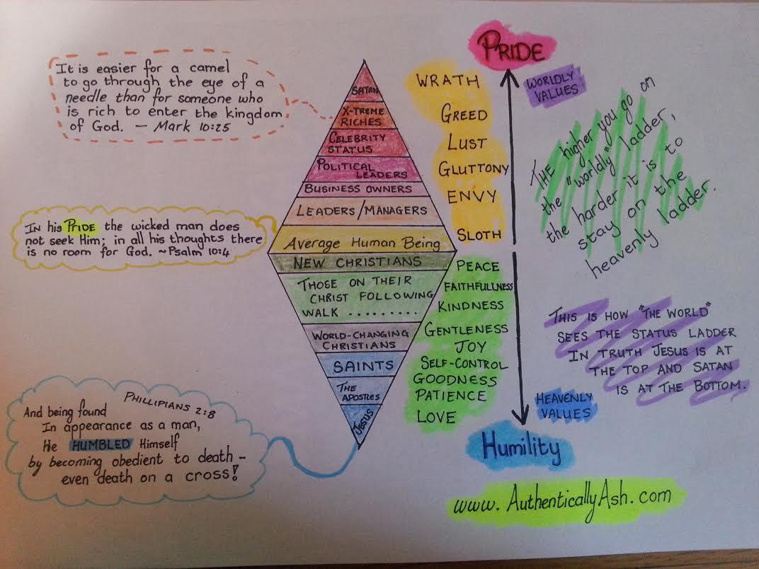 Heavenly hierarchy