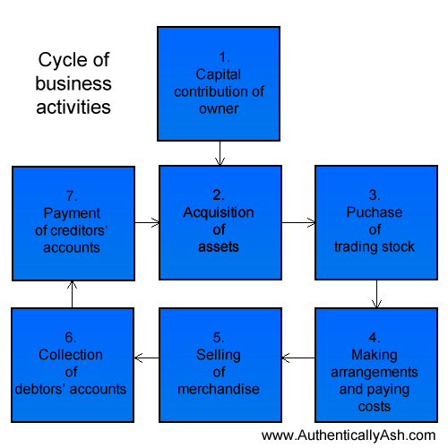 The Business Activity Cycle, as per accounting practice | www.AuthenticallyAsh.com