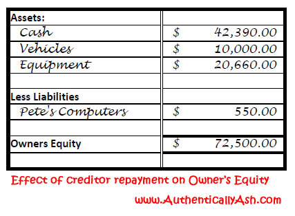 Effect of creditor repayment on Owner's Equity | AuthenticallyAsh.com