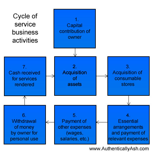 Service Business Activity Cycle | AuthenticallyAsh.com