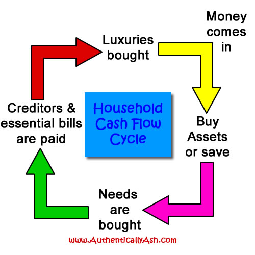 Basic Bookkeeping: Household Cash Flow Cycle | AuthenticallyAsh.com