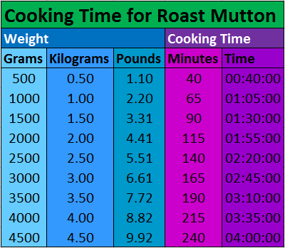 Cooking Times for Roast Mutton (Chart) - www.AuthenticallyAsh.com